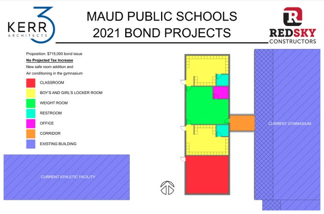 Maud bond election projects.