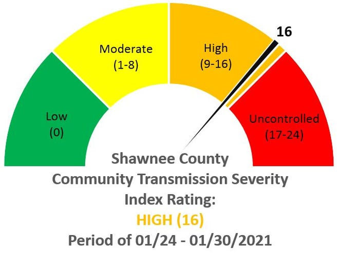 """COVID-19 in Shawnee County has left the """"uncontrolled"""" section of its scorecard."""
