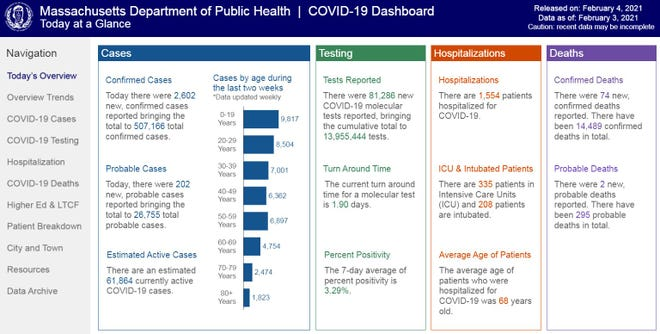 The Massachusetts Department of Public Health's daily COVID-19 dashboard, with the data released on Thursday, Feb. 4, 2021.
