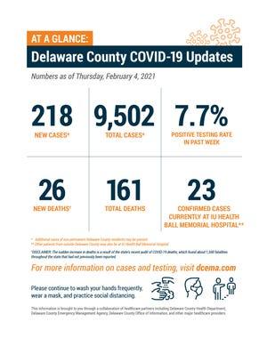 Delaware County weekly COVID-19 update, Feb. 4
