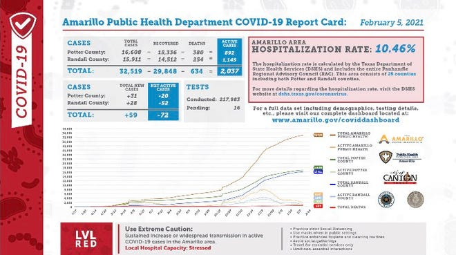 Friday's COVID-19 report card, released every weekday by the city of Amarillo's public health department