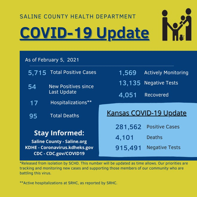 Saline County reported two more deaths from COVID-19 Friday, marking 95 total deaths from the disease in the county.