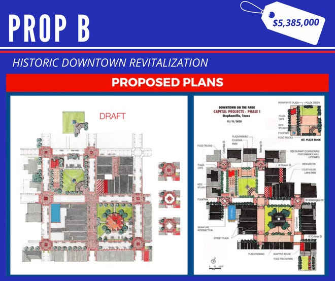 Proposition B would help fund the ongoing Historic Downtown Revitalization project.