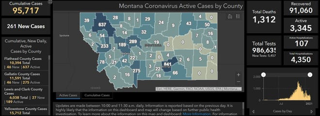 Montana reported 261 new COVID-19 cases on Saturday, bringing the state to 95,717 total reports.