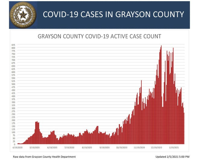 Grayson County's active COVID-19 case chart for Friday