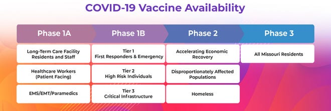 The phases in which residents and workers will receive vaccine shipments in Missouri.