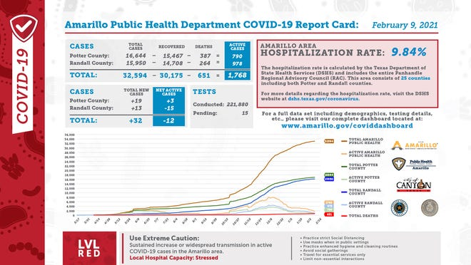 Tuesday's COVID-19 report card, released every weekday by the city of Amarillo's public health department