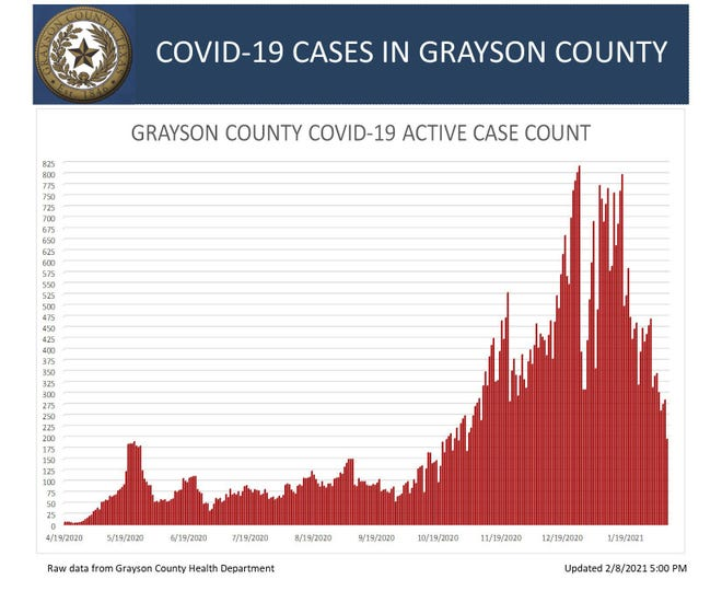 Grayson County's Covid-19 active case count chart for Monday.