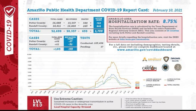 Wednesday's COVID-19 report card, released daily by the city of Amarillo's public health department.