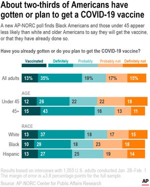 A new AP-NORC poll finds Black Americans and those under 45 appear less likely than white and older Americans to say they will get the vaccine,  or that they have already done so.