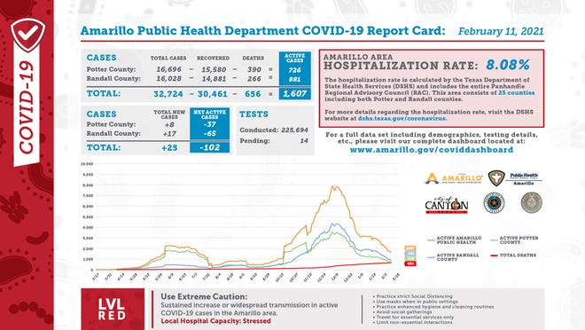 Thursday's Amarillo Public Health Department COVID-19 Report Card indicated there were 25 new cases and an Amarillo Area Hospitalization Rate of 8.08 percent.