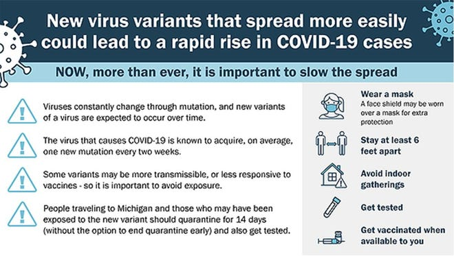 There are new variants of the COVID-19 virus being spread.