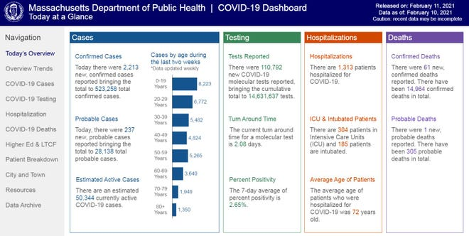 The Massachusetts Department of Public Health's daily COVID dashboard, with information released on Thursday, Feb. 11, 2021.