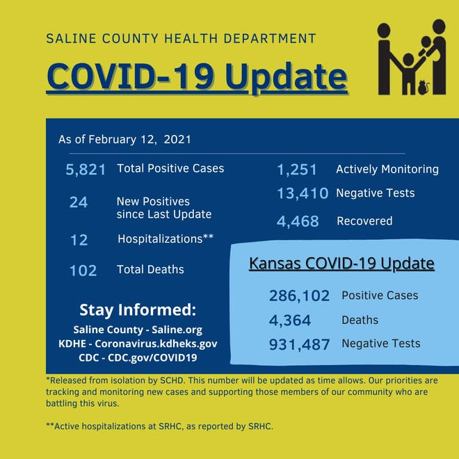 Saline County reported one more death from COVID-19 Friday, in addition to reporting 24 new positive cases.