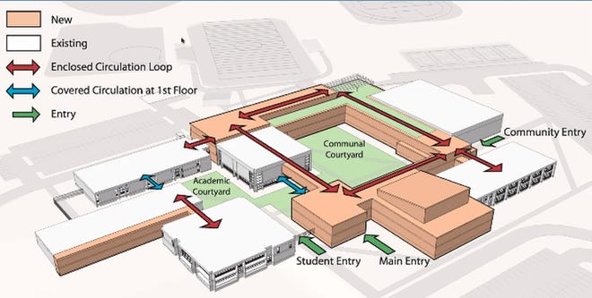 A rendering shows the circulation of students and staff in the proposed redesign. Currently, classrooms and offices are in standalone buildings, sometimes requiring students to go outside to change classes.