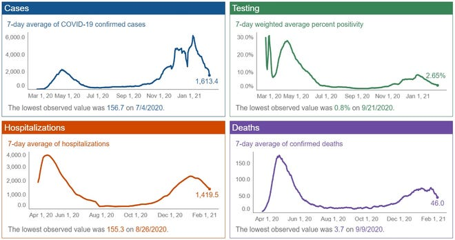 State graphs show the latest COVID trends.