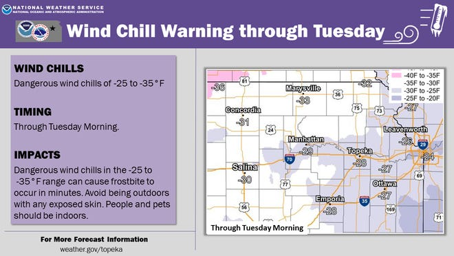 Topeka remained Monday under a wind chill warning, as was detailed in this graphic put out by the National Weather Service.