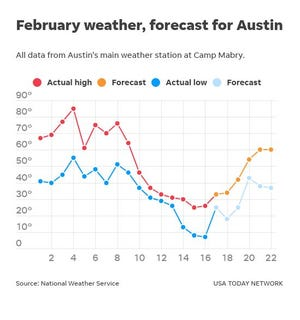 February forecast as of Feb. 17, 2021
