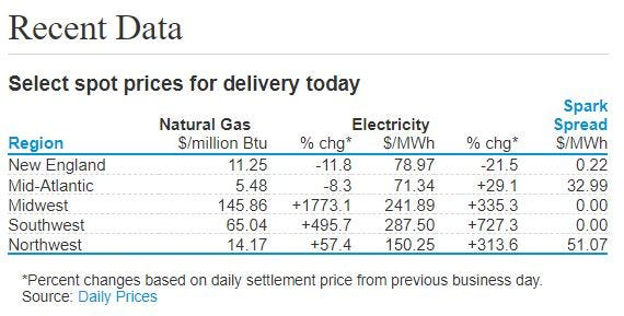Natural Gas spot prices on Feb. 16