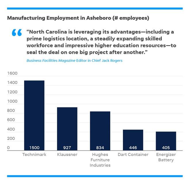 Manufacturing employment in Asheboro
