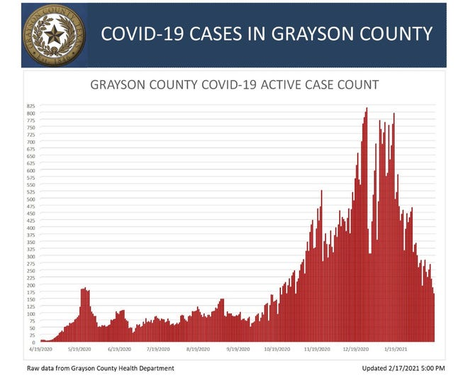 Grayson County's active COVID-19 case count on Wednesday.