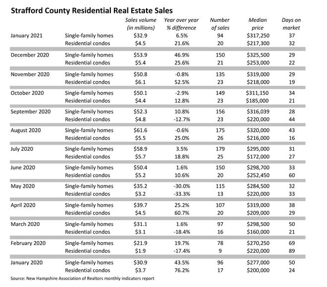 Strafford County Residential Real Estate Sales