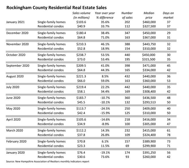 Rockingham County Residential Real Estate Sales
