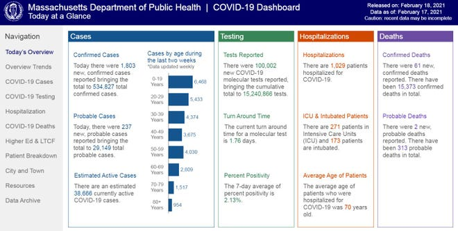 The Massachusetts Department of Public Health's COVID-19 dashboard, released on Feb. 18, 2021.