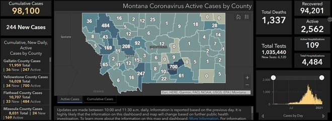 Montana added 244 new COVID-19 cases on Thursday bringing the state to 98,100 cumulative reports.