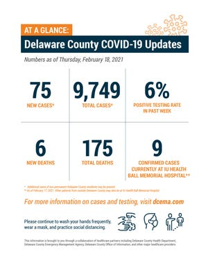 Delaware County weekly COVID-19 update , Feb. 18