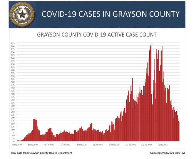 Grayson County's active COVID-19 case chart for Thursday.