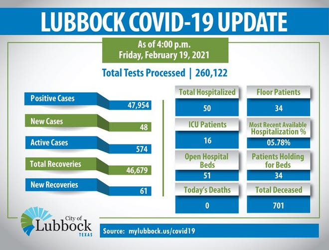 The latest COVID-19 statistics from the City of Lubbock.