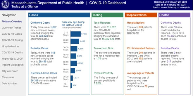 The Massachusetts Department of Public Health's COVID-19 Dashboard, with data released on Saturday, Feb. 20, 2021.