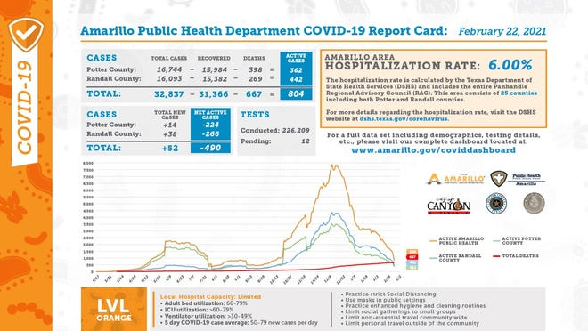 Monday's COVID-19 report card, released every weekday by the city of Amarillo's public health department