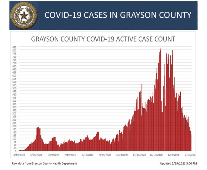Grayson County's Active COVID-19 case count chart