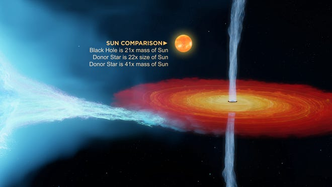 Recent observations show the black hole in the Cygnus X-1 system is 21 times the mass of the Sun—a 50 percent increase on previous estimates. To form such a massive black hole, astronomers had to revise their estimates of how much mass stars lose via stellar winds.