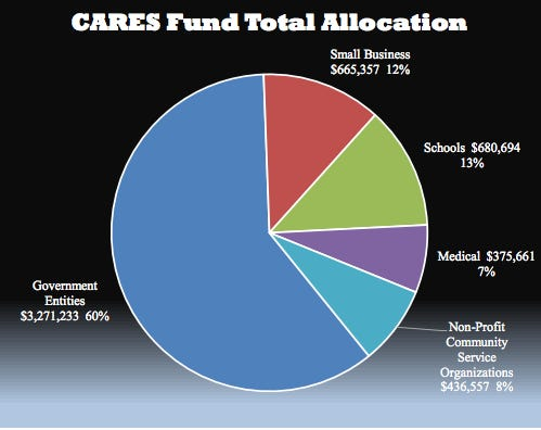 Governmental entities including Camden County received the bulk of the CARES funds of the $5.4 million.