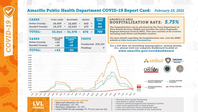 Thursday's Amarillo Public Health Department COVID-19 Report Card indicated there were 42 total new cases and an Amarillo Area Hospitalization Rate of 5.75 percent