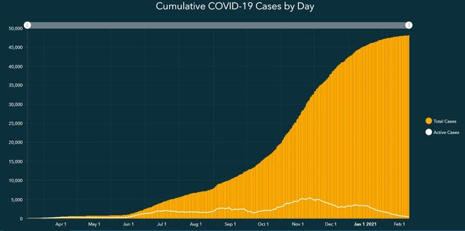 A graph showing the total cases, along with active cases, of COVID-19 in Lubbock County.