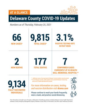 Delaware County weekly COVID-19 update, Feb. 25