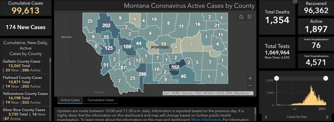 The state added 174 new cases of COVID-19 on Friday bringing it to 99,613 cumulative reports.