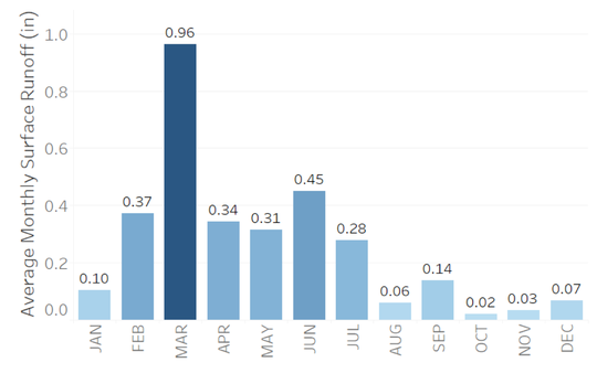 Discovery Farms Wisconsin and Minnesota average edge-of-field surface runoff values by month.