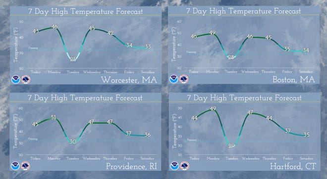 The temperature will make a big swing early this week.