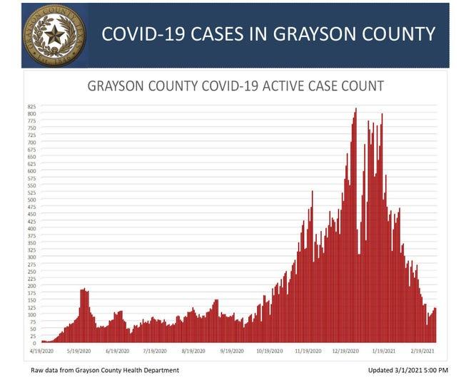 Grayson County COVID-19 active case chart