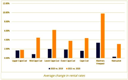 Rental rates are up for this summer, with increases of about 6 percent in the Lower Cape, according to data from weneedavacation.com.