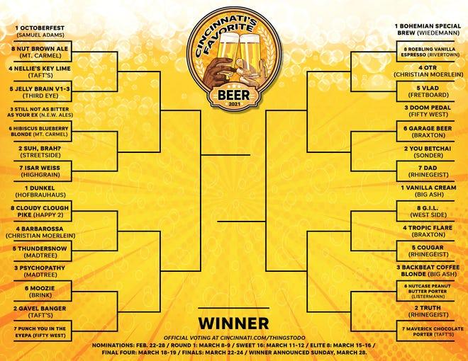 The 2021 Cincinnati's Favorite Beer bracket of 32 finalists has been revealed.