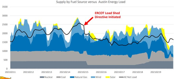 Austin Energy produced more power during the winter storm than it used.