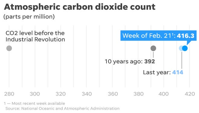 Greenhouse gases continue accumulating in the atmosphere at dangerous levels.  - c9af2ff6 57e2 4550 88ea 1486de78b05f 030321 CO2 Level - Space hurricanes, deadly flea collars and life on Mars