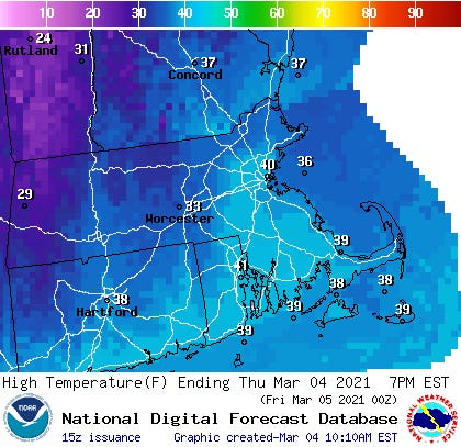 Thursday's high temperatures will nudge 40 degrees on Cape Cod.