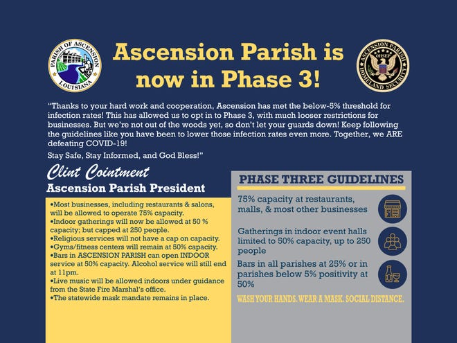 Ascension Parish President Clint Cointment announced a move to Phase 3.